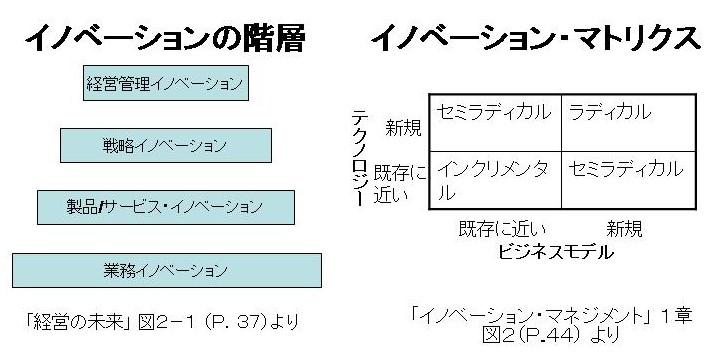 「イノベーションの階層」と「イノベーションマトリクス」の図へ。 結論とし... [書評]「経営の